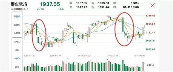 创业板五连跌背后:IPO加速