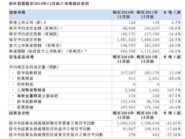 港交所:去年IPO新股集资跌26%至1948亿