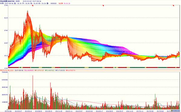 股市点睛-外运发展(600270)