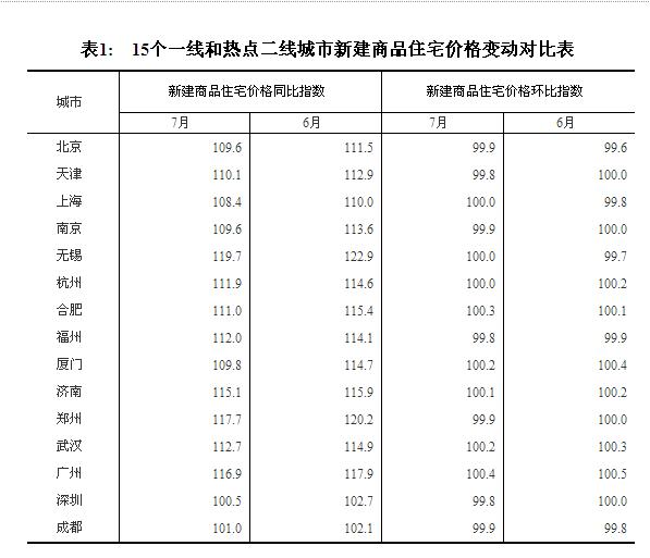 7月房价北京深圳等9城环比下跌