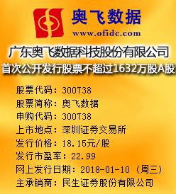 奥飞数据今日申购发行价格为18.