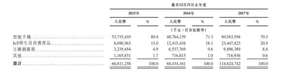 小米正式申请在香港IPO