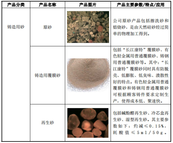 长江材料:国内大型专业覆膜砂生产供应商