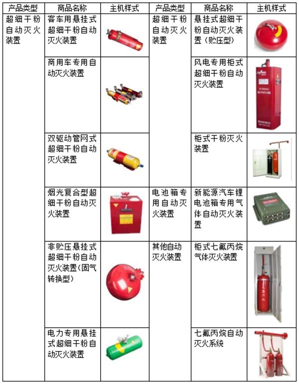 国安达:专业从事自动灭火装置的高新技术企业