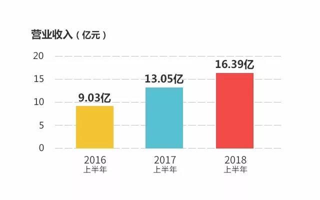 星辉娱乐发布2018年半年度报告 二季度净利增长138.35%
