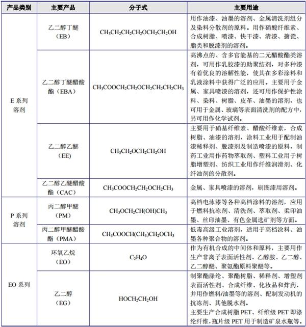 德纳股份:国内醇醚及其醋酸酯溶剂领域的领先企业