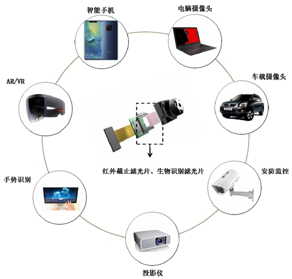五方光电:致力于成为全球知名的精密光电薄膜元器件供应商