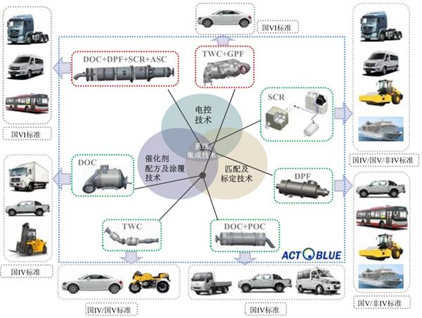 艾可蓝:最早从事柴油机尾气后处理研发和产业化的企业之一