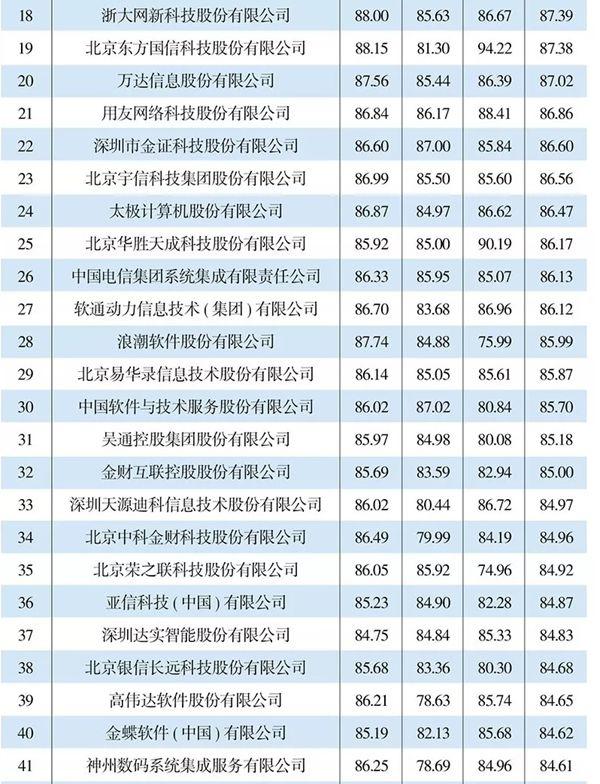 "�|�A�件位居""2018年度IT�D型服�丈�TOP100""最前列"