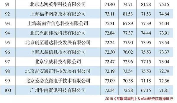"""东华软件位居""""2018年度IT转型服务商TOP100""""最前列"""