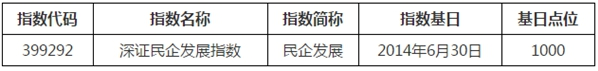 深交所:3月5日发布深证民企发展指数
