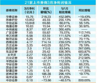 华泰证券3月业绩跃居行业第一