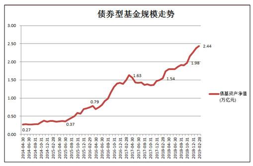 两个月暴增12511亿!公募基金规模达14.29万亿创历史新高