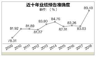 业绩预告可靠度逐年提升 靠谱预告显著提振股价