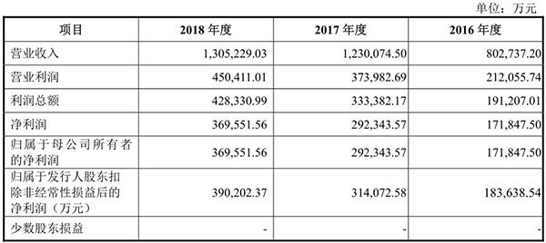 宝丰能源IPO舆情监测