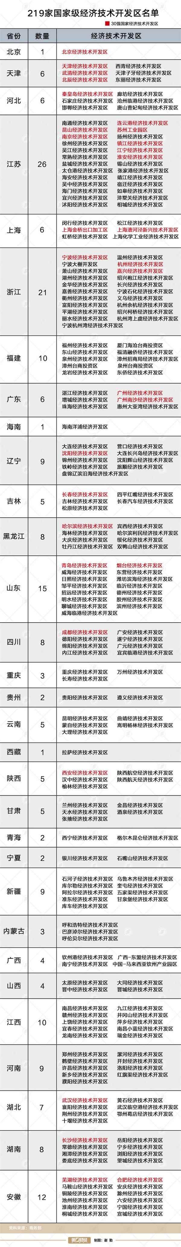 219个国家级开发区建设主体可IPO上市