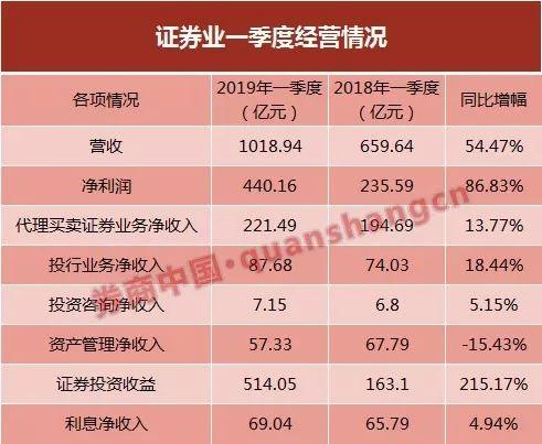 131家券商一季度业绩亮相 自营收入占比超五成
