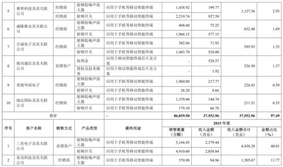 卓胜微IPO舆情监测