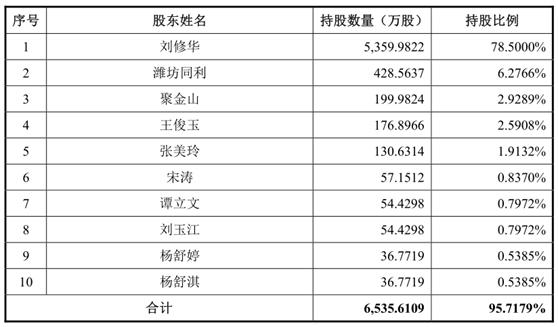 元利科技IPO舆情监测