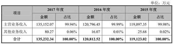 丸美股份IPO舆情监测