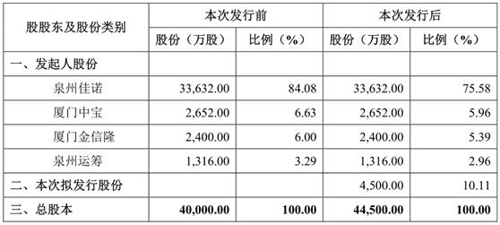 瑞达期货IPO舆情监测