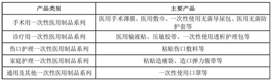 3L股份:医疗器械安全问题频发 曾召回产品