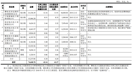 国联股份:靠融资维持现金流预付款暴增