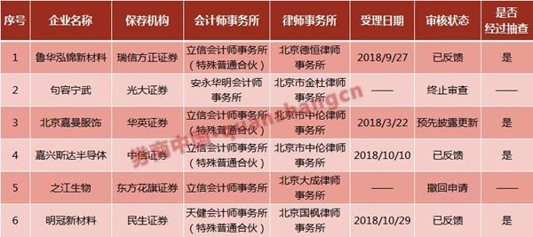 IPO现场检查发威!6企、16家中介被采取行政监管
