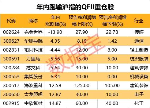 这些QFII重仓股上半年业绩大增,股价却掉队(名单)