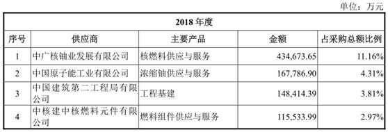 中广核电力IPO舆情监测