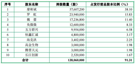 五方光电IPO舆情监测