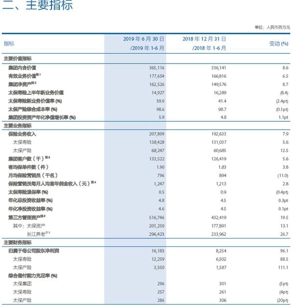 中国太保半年大赚162亿,同比近乎翻倍!