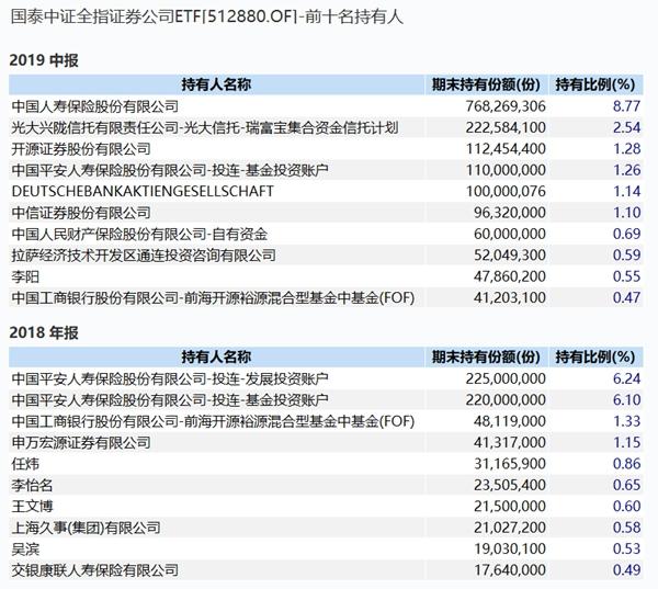 汇金增持三大产品近30亿,更有多家保险豪买ETF