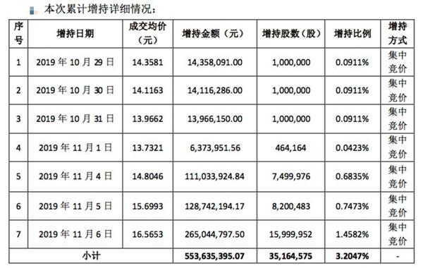 险资连续7天扫货 5.5亿再度拿下万达信息3.2%股权