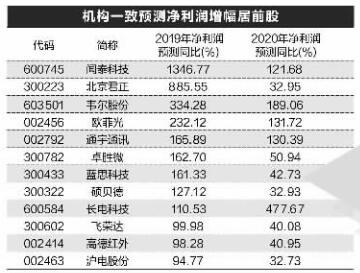 热门科技股涨嗨了 31股业绩有望持续高增长