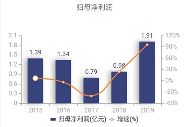 三川智慧:5G商用业绩加速成长 新基建迎来新机遇