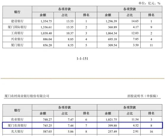 19家银行IPO排队 详细解读——广州银行、上海农商银行、厦门农商银行