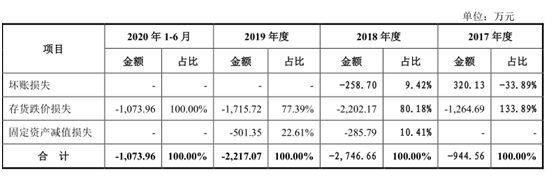 【IPO分析】格林精密IPO:需求不振营收持续下滑 毛利率逆势上涨受质疑