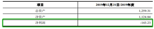 【IPO分析】莱尔科技:主营业务下滑,半数子公司亏损,或已触及天花板?