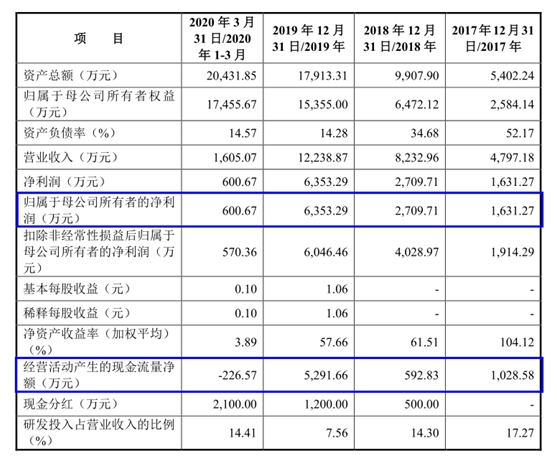【IPO分析】税收优惠占比3成,研发费用率大幅降低,纬德信息冲关科创板?