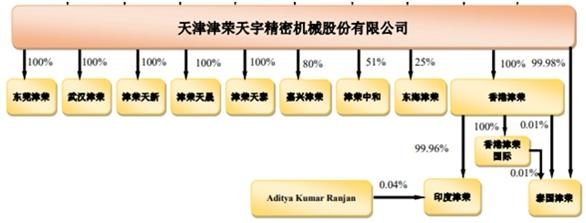 【IPO分析】营业收入面临增长瓶颈的津荣天宇 上市之路或道阻且长